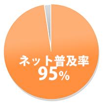 95%の普及率